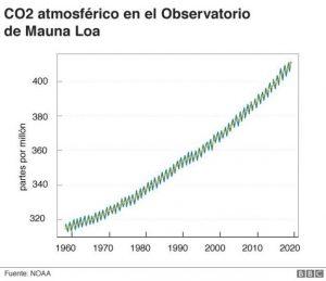 Curva de Keeling desde 1960 hasta 2020